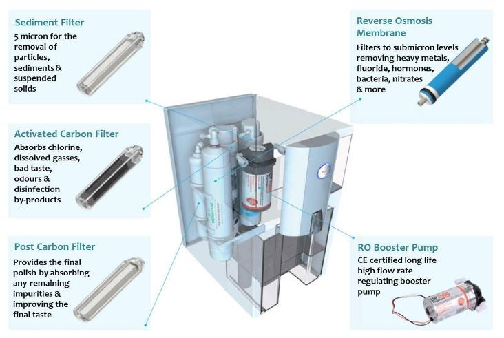 fluoride removal filter