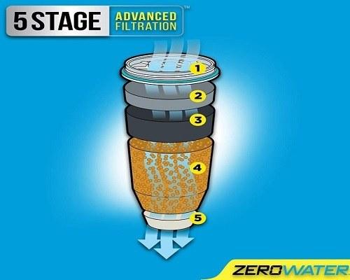 ZeroWater ZP-010 filtration process