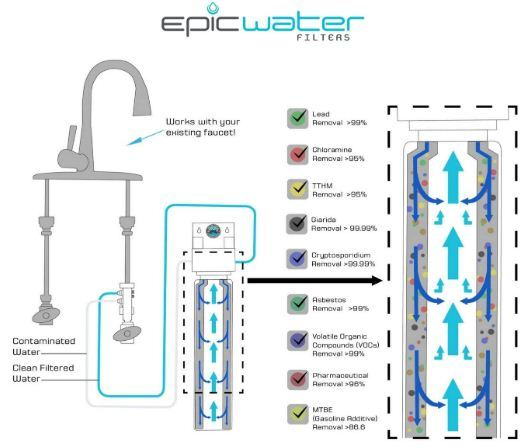 epic smart shield filter review